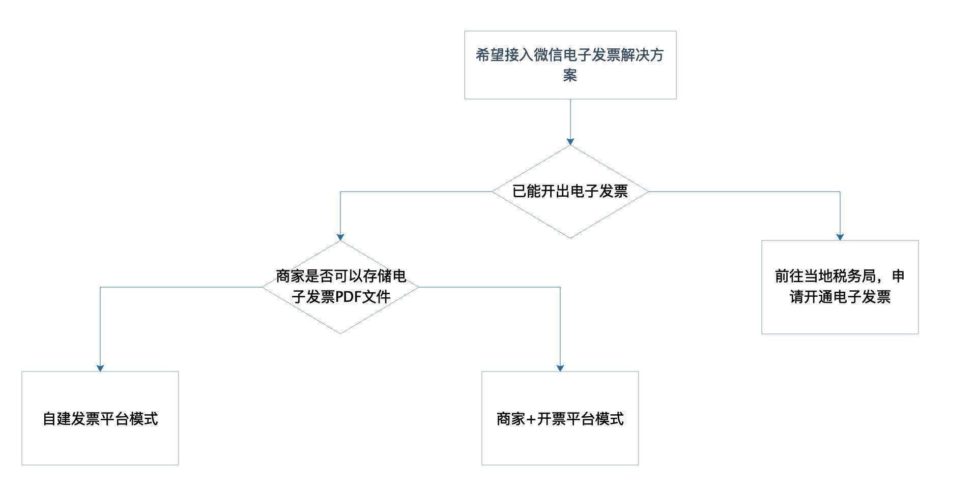 模式决策树
