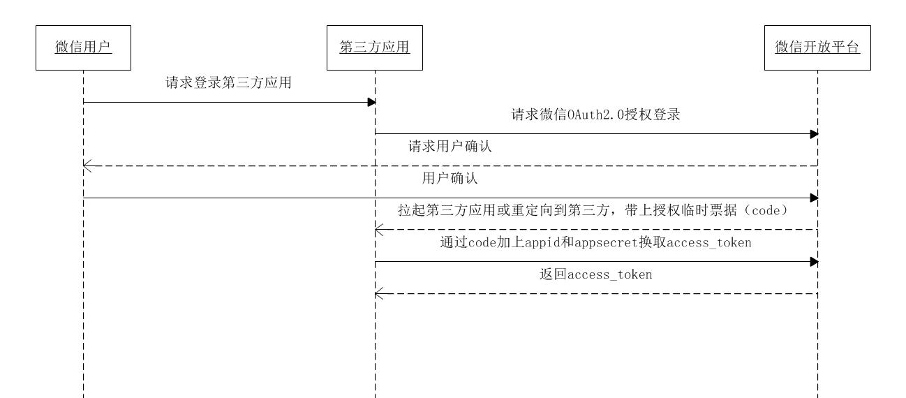 获取access_token 时序图