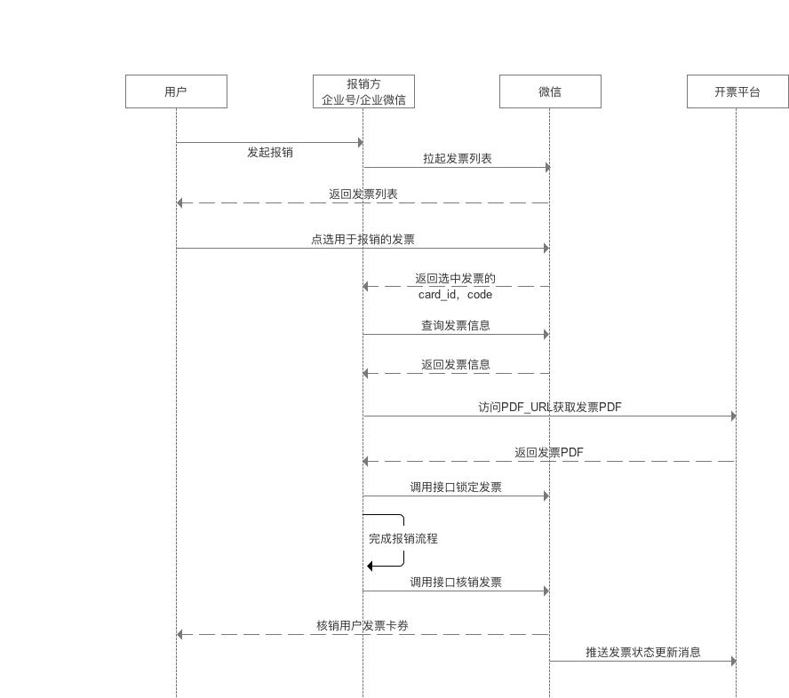企业微信报销时序图