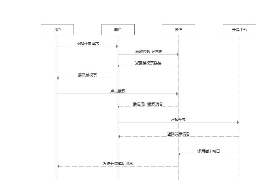 商户+开票平台模式时序图