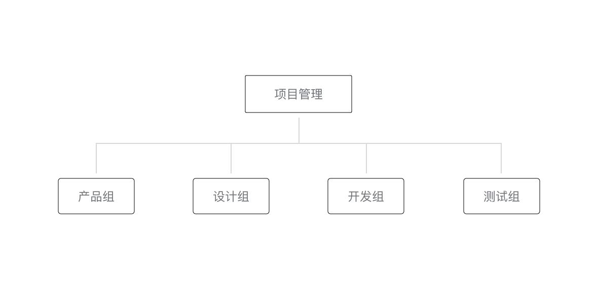 5.小程序协同工作和发布