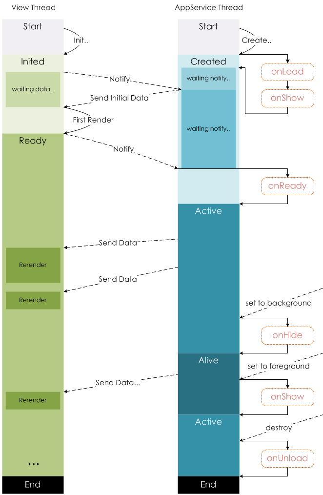 page-lifecycle.2e646c86.png