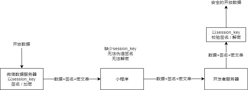 Open data validation and decryption | WeChat public doc